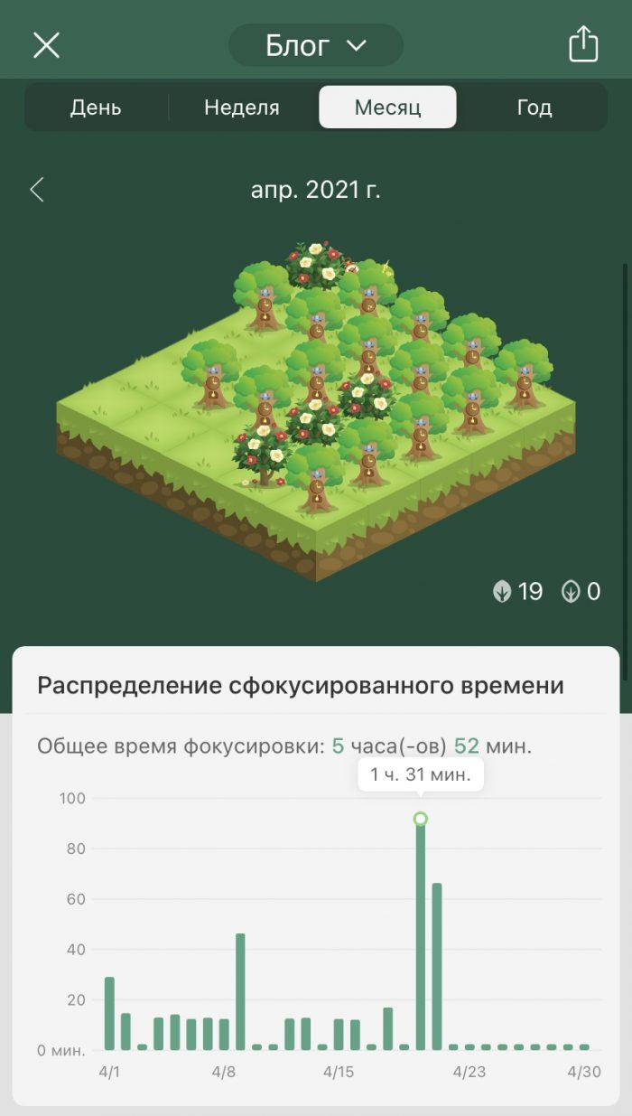Статистика — это не самоцель, поэтому в графике в Forest тоже хватает пропусков